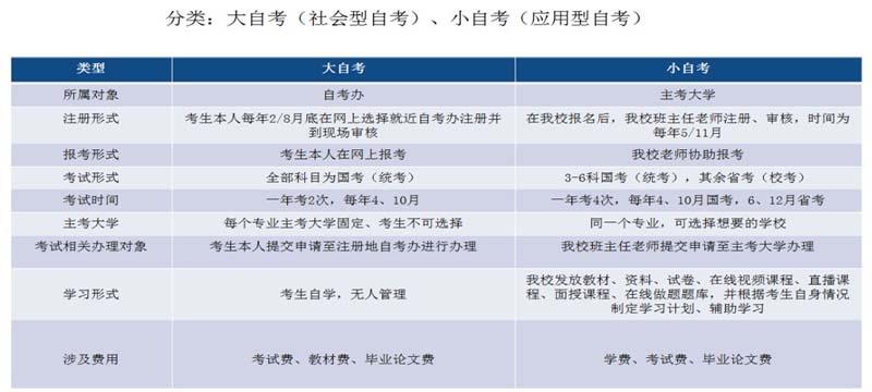 关于四川小自考的5个常见问题!