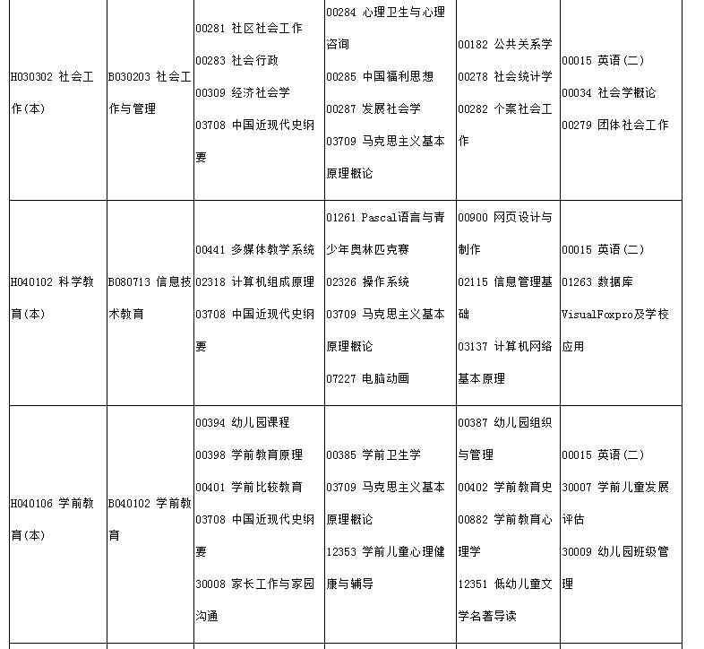2021年4月四川自学考试开考课程公布!
