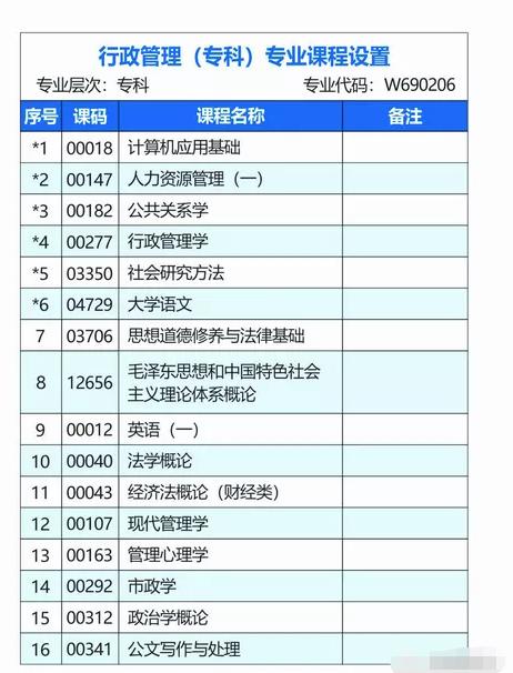 行政管理 丨2021年四川自考大专专业介绍